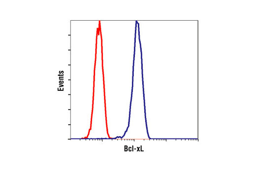Flow Cytometry Image 1: Bcl-xL (54H6) Rabbit mAb