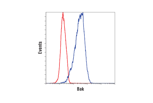 Flow Cytometry Image 1: Bak (D4E4) Rabbit mAb