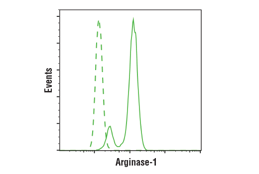 Flow Cytometry Image 1: Arginase-1 (D4E3M™) XP® Rabbit mAb