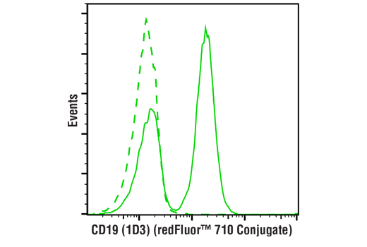 Flow Cytometry Image 1: CD19 (1D3) Rat mAb (redFluor™ 710 Conjugate)