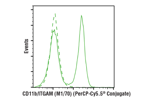 Flow Cytometry Image 1: CD11b/ITGAM (M1/70) Rat mAb (PerCP-Cy5.5® Conjugate)