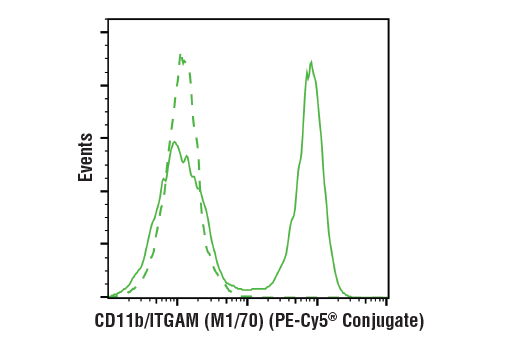 Flow Cytometry Image 1: CD11b/ITGAM (M1/70) Rat mAb (PE-Cy5® Conjugate)